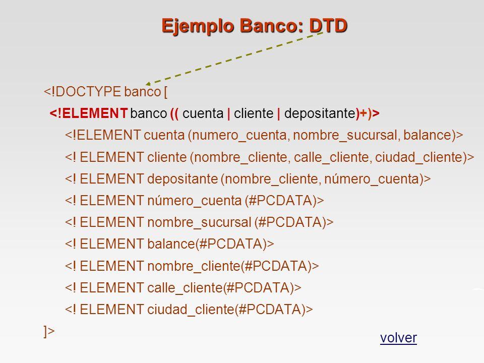 Ejemplo Banco: DTD <!DOCTYPE banco [ <!ELEMENT banco (( cuenta | cliente | depositante)+)>